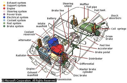 Cte Online Resources Basic Auto Sub Systems Pic