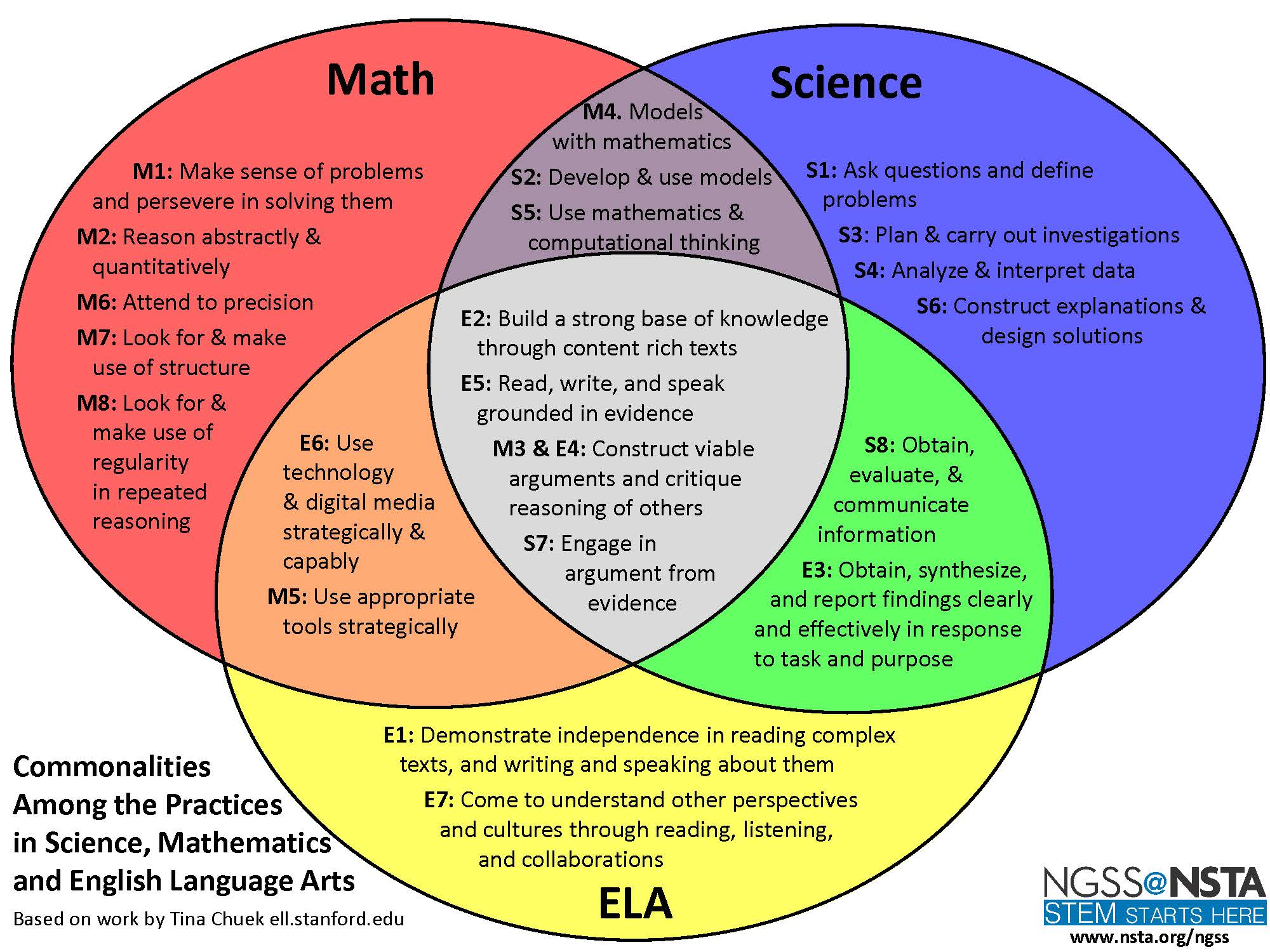 Cte online resources ngss venn diagram ngss venn diagram ccuart Gallery